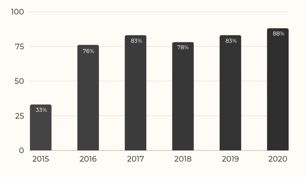 Quelle: https://www.wyzowl.com/state-of-video-marketing-2021-report/